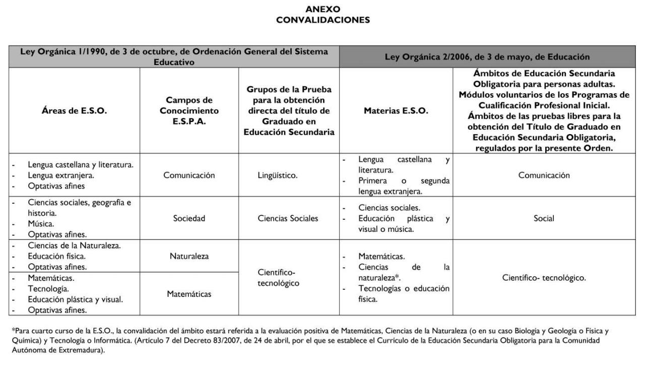 Educarex - Título de la ESO
